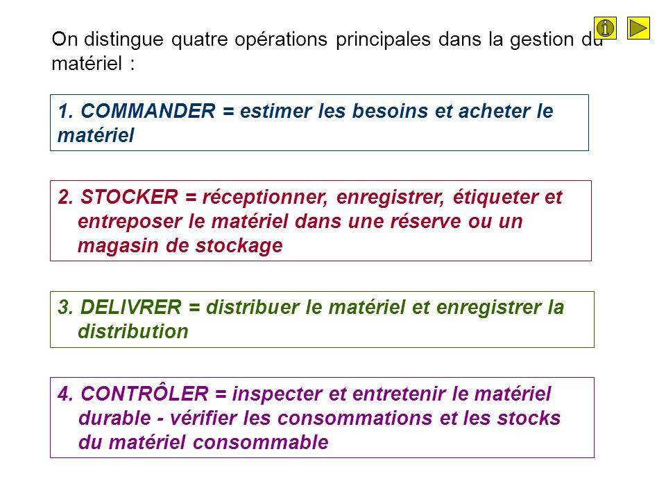On distingue quatre opérations principales dans la gestion du matériel :