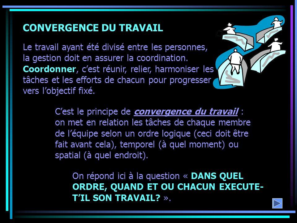 CONVERGENCE DU TRAVAIL