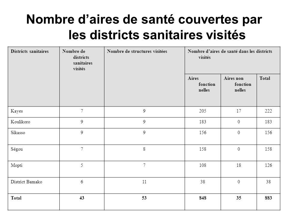 Nombre d'aires de santé couvertes par les districts sanitaires visités