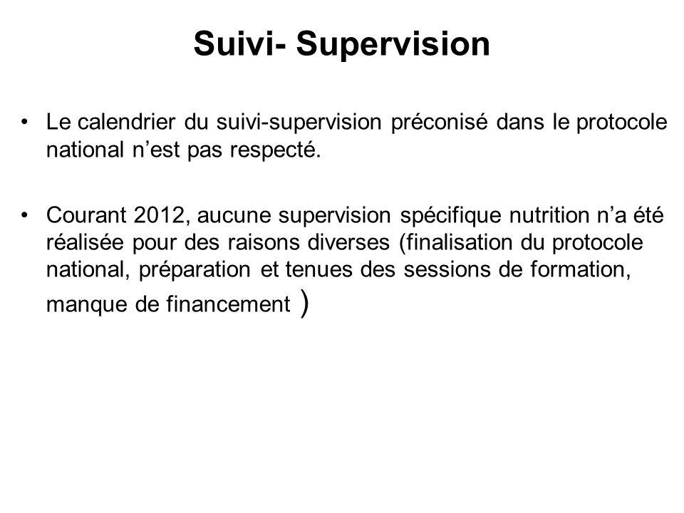 Suivi- Supervision Le calendrier du suivi-supervision préconisé dans le protocole national n'est pas respecté.