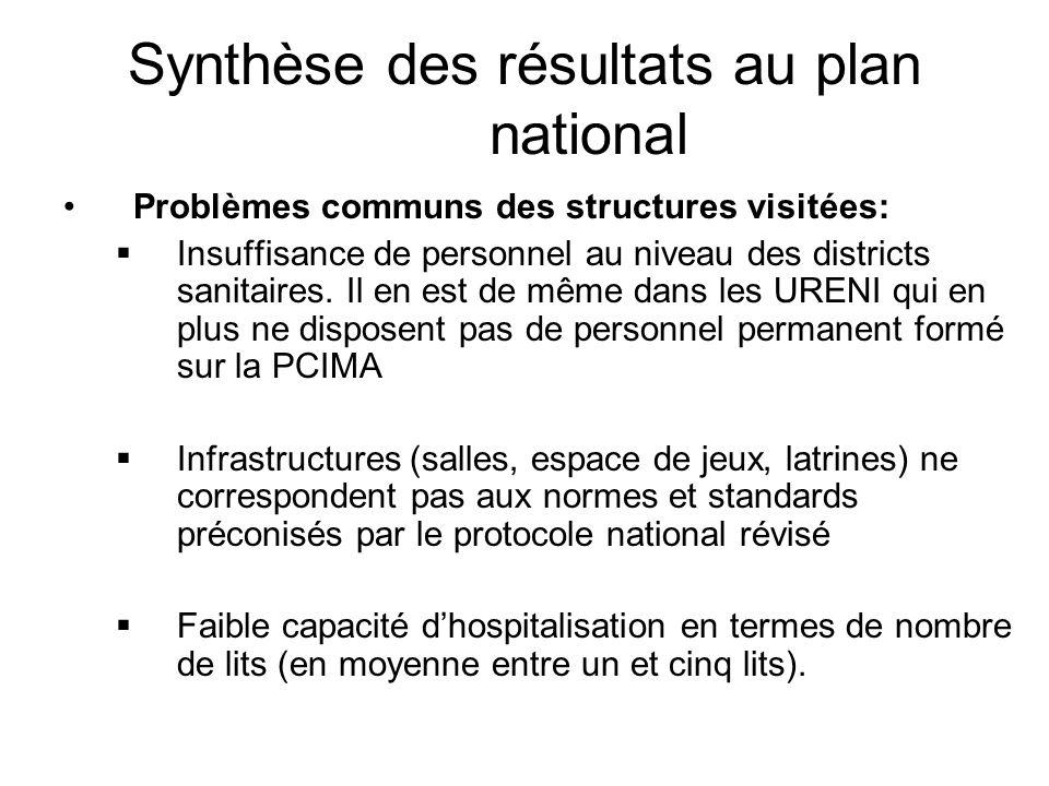 Synthèse des résultats au plan national