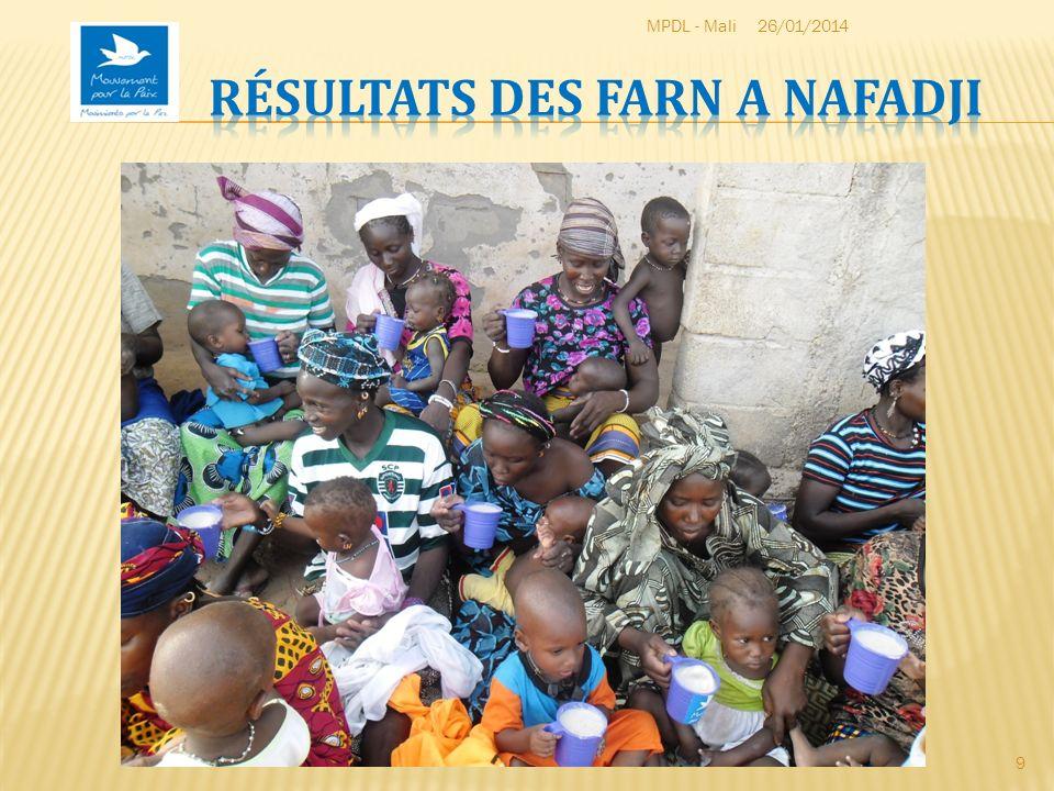 Résultats des FARN a Nafadji