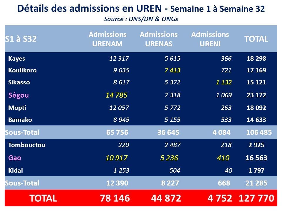 Détails des admissions en UREN - Semaine 1 à Semaine 32