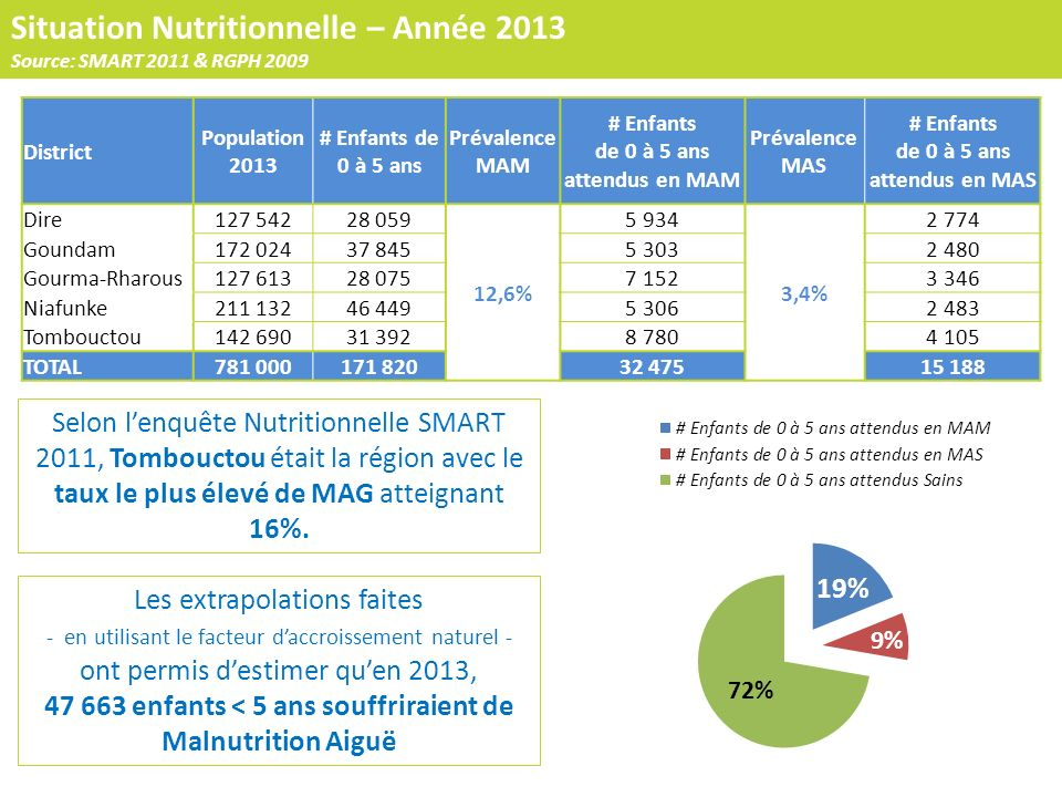 47 663 enfants < 5 ans souffriraient de Malnutrition Aiguë
