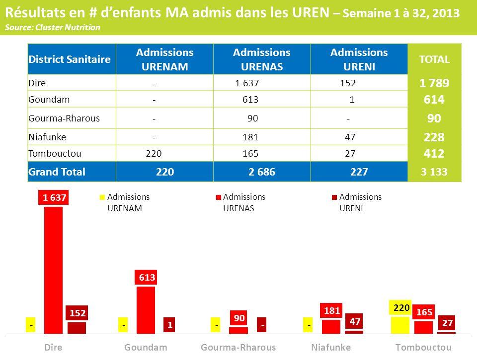 Résultats en # d'enfants MA admis dans les UREN – Semaine 1 à 32, 2013