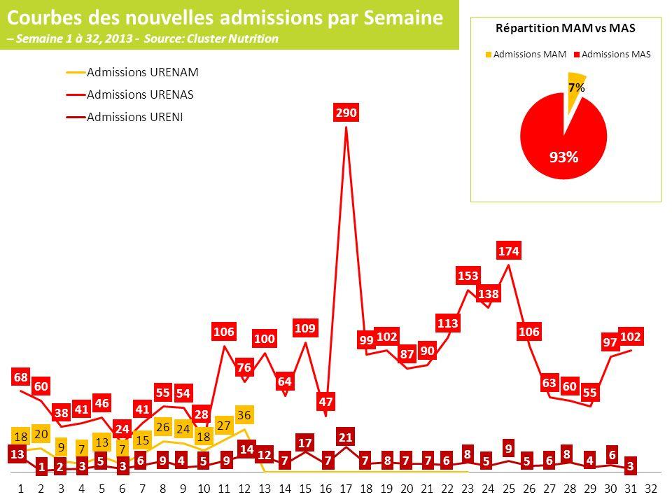 Courbes des nouvelles admissions par Semaine – Semaine 1 à 32, 2013 - Source: Cluster Nutrition