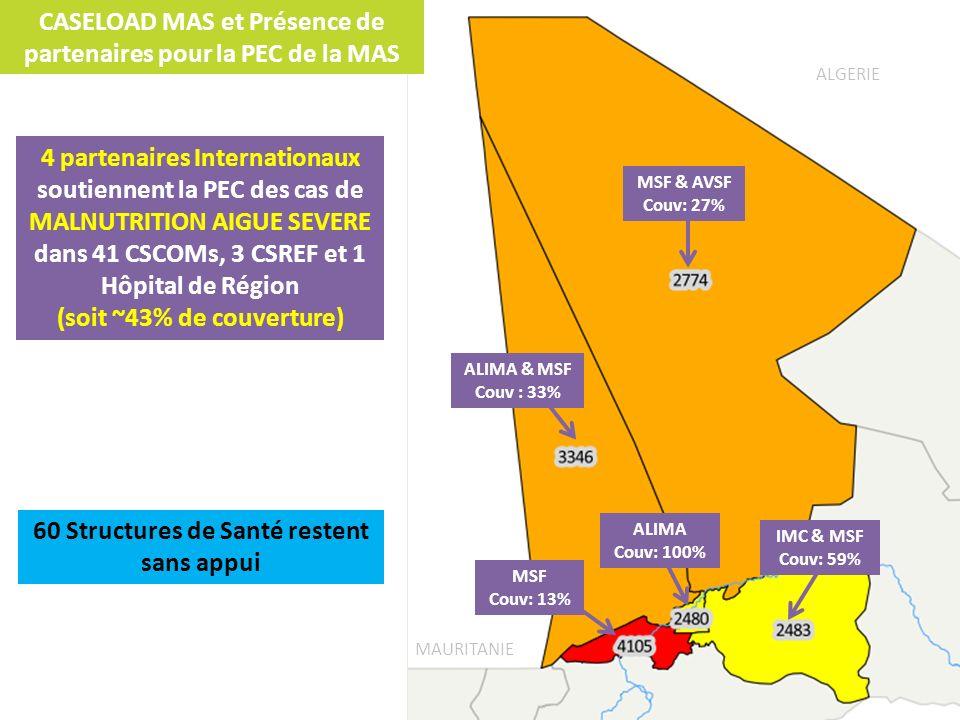 CASELOAD MAS et Présence de partenaires pour la PEC de la MAS