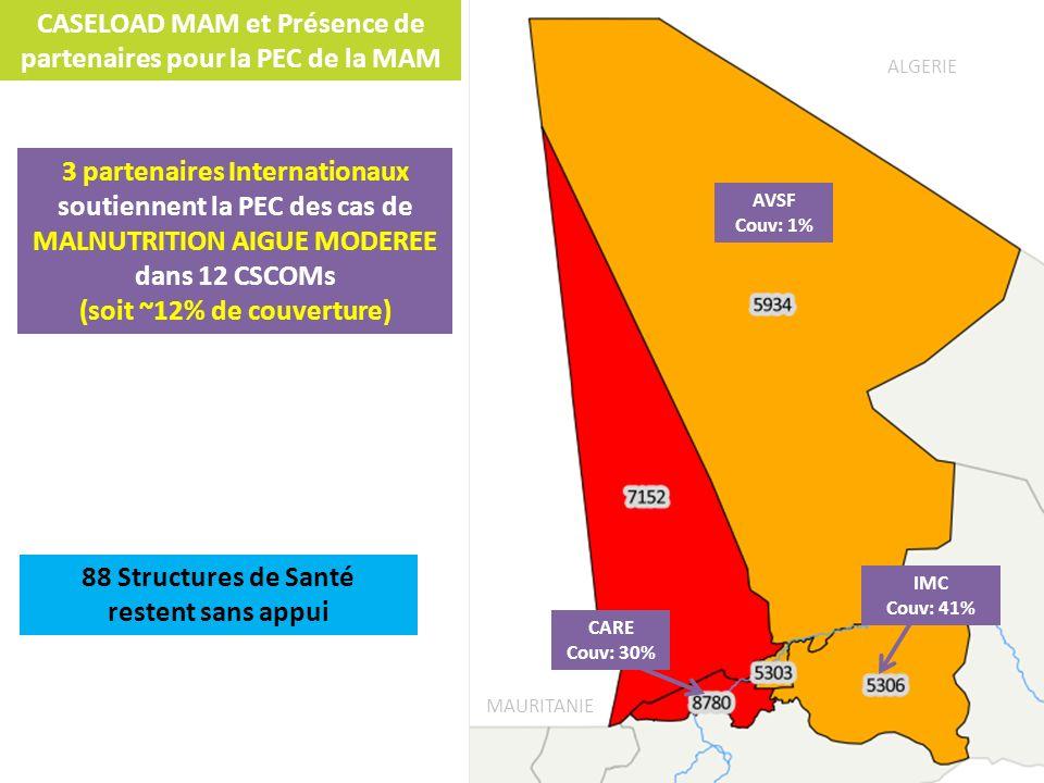 CASELOAD MAM et Présence de partenaires pour la PEC de la MAM