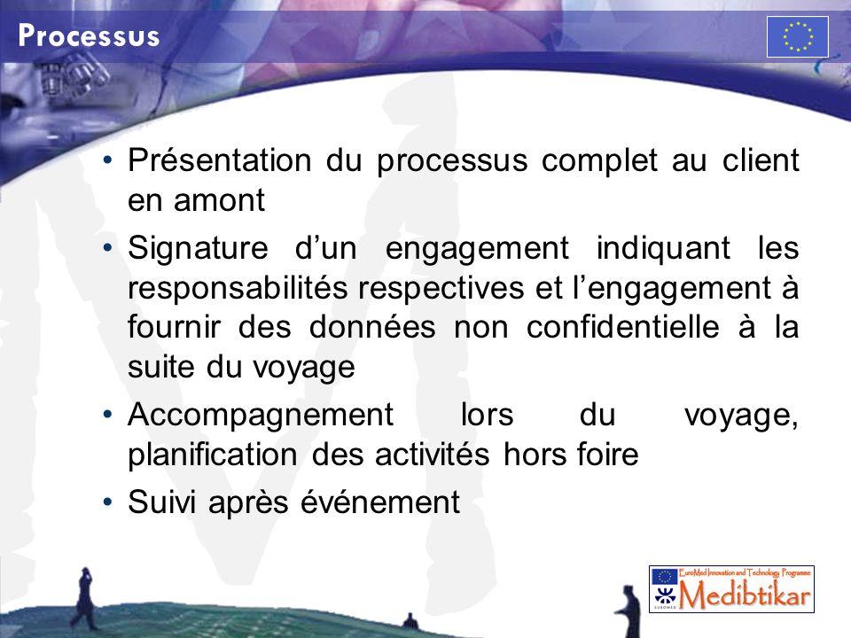 Processus Présentation du processus complet au client en amont