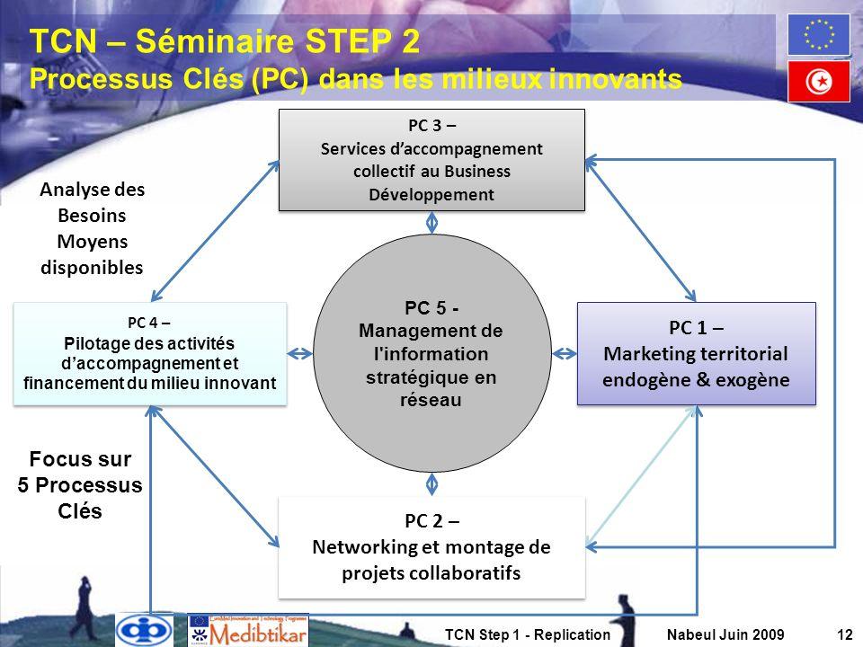 TCN – Séminaire STEP 2 Processus Clés (PC) dans les milieux innovants