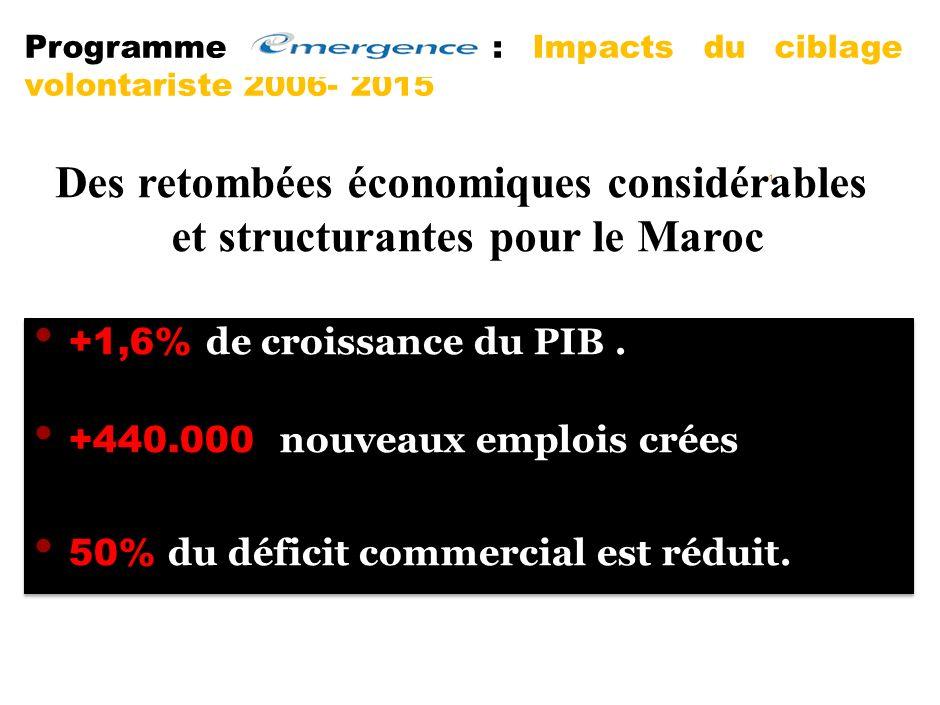 Des retombées économiques considérables et structurantes pour le Maroc