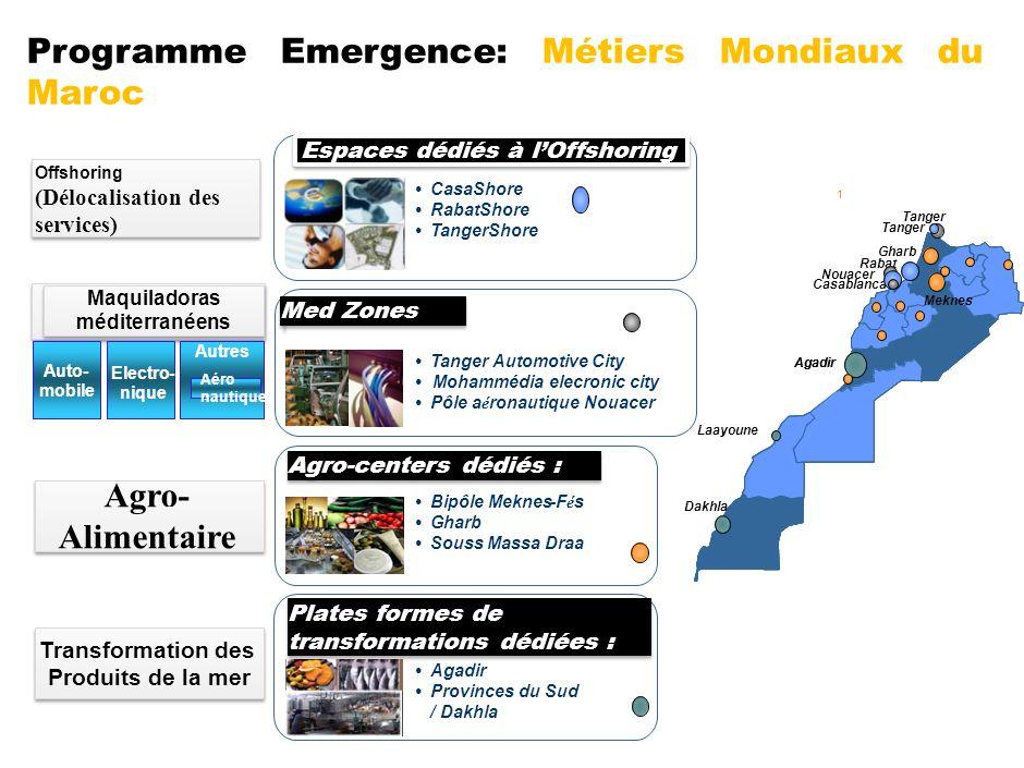 Programme Emergence: Métiers Mondiaux du Maroc