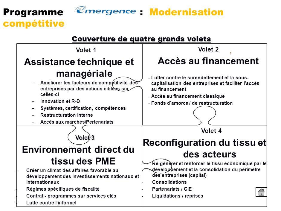 Programme : Modernisation compétitive