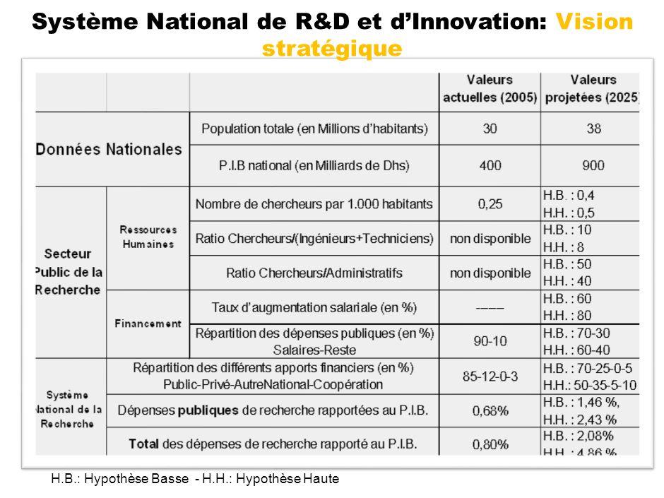 Système National de R&D et d'Innovation: Vision stratégique