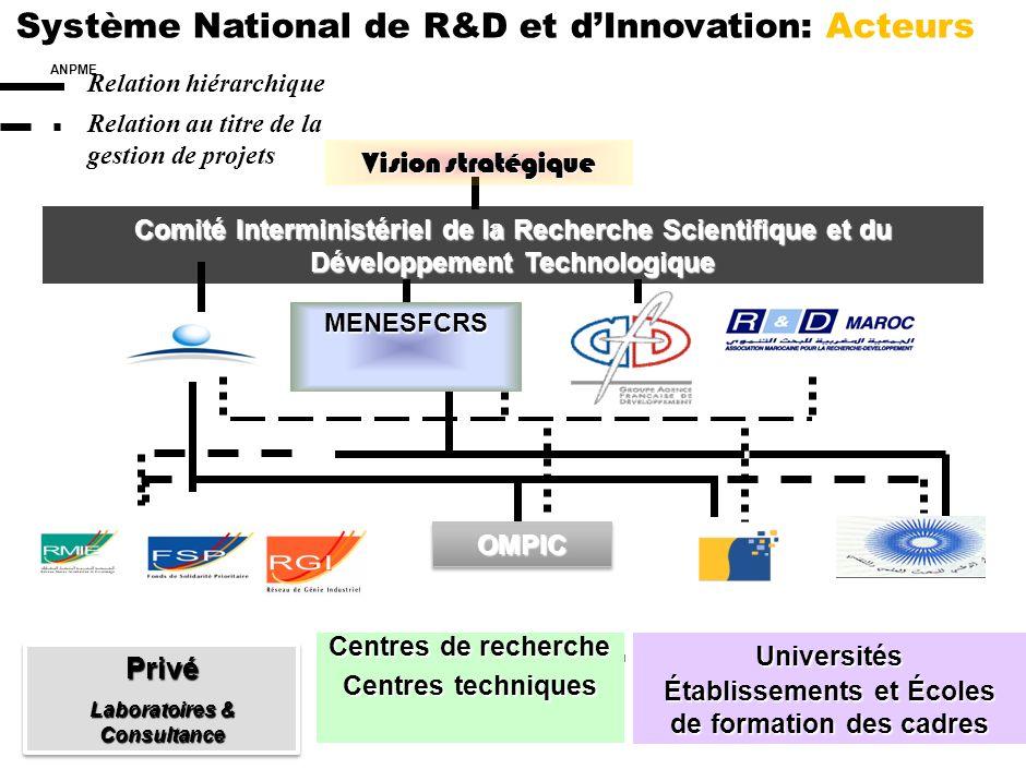 Système National de R&D et d'Innovation: Acteurs