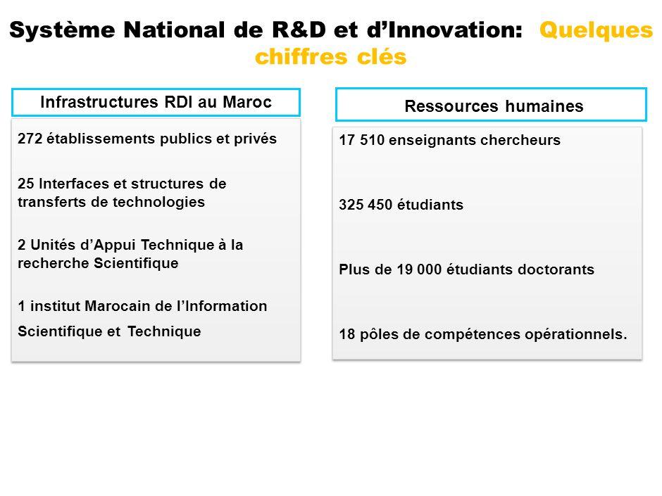 Système National de R&D et d'Innovation: Quelques chiffres clés