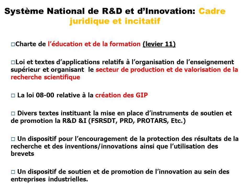 Système National de R&D et d'Innovation: Cadre juridique et incitatif