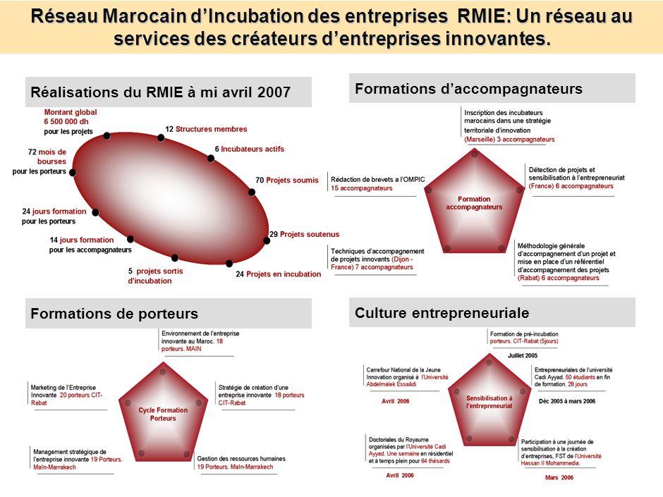 Réseau Marocain d'Incubation des entreprises RMIE: Un réseau au services des créateurs d'entreprises innovantes.