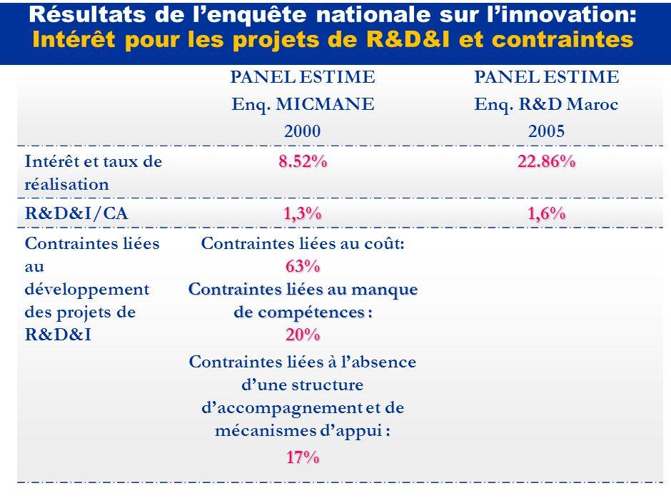 Résultats de l'enquête nationale sur l'innovation: