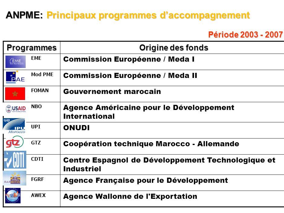 ANPME: Principaux programmes d'accompagnement