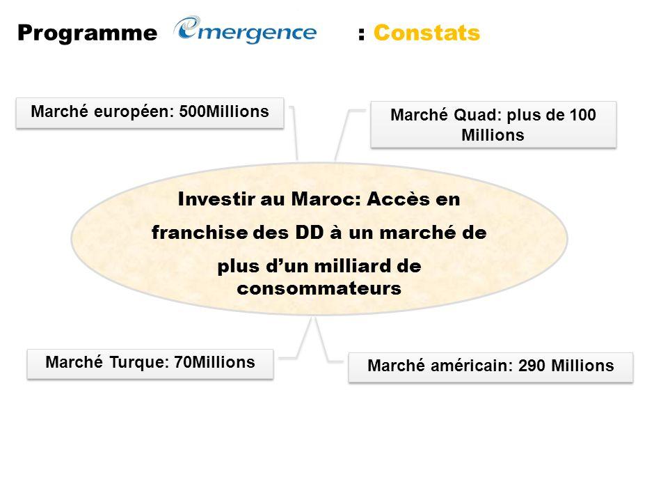 Programme : Constats Investir au Maroc: Accès en