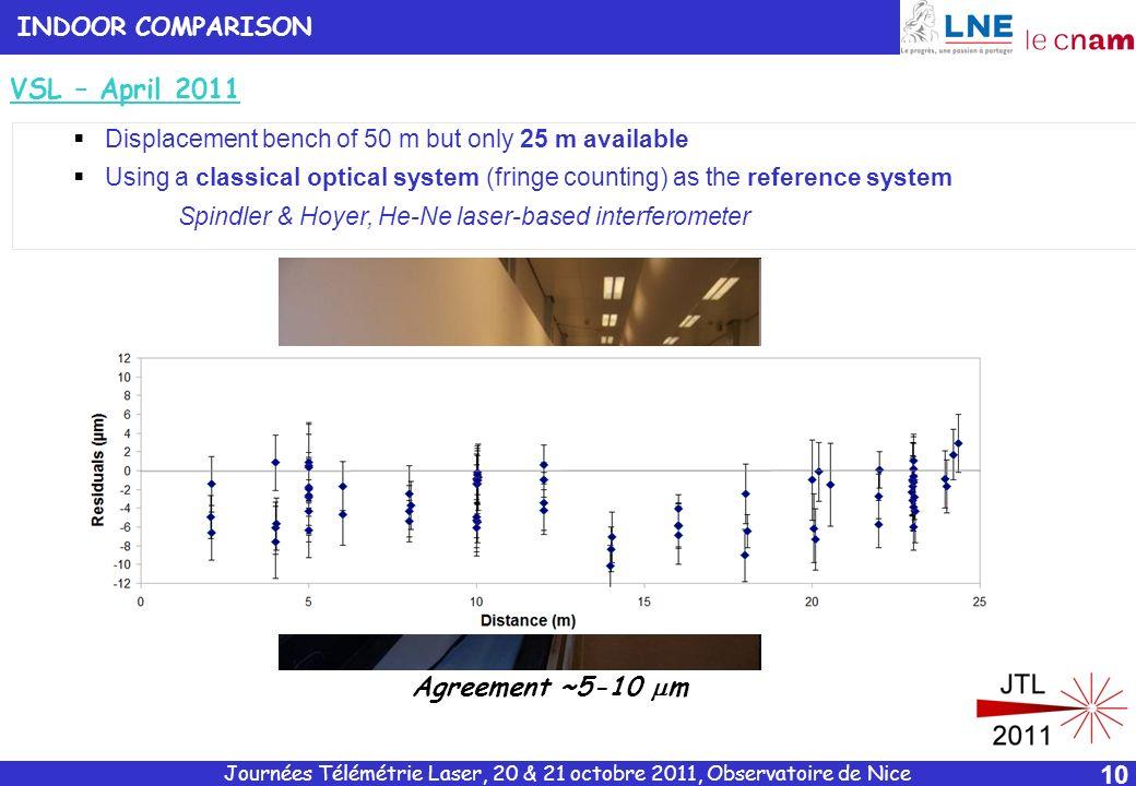VSL – April 2011 Agreement ~5-10 mm INDOOR COMPARISON