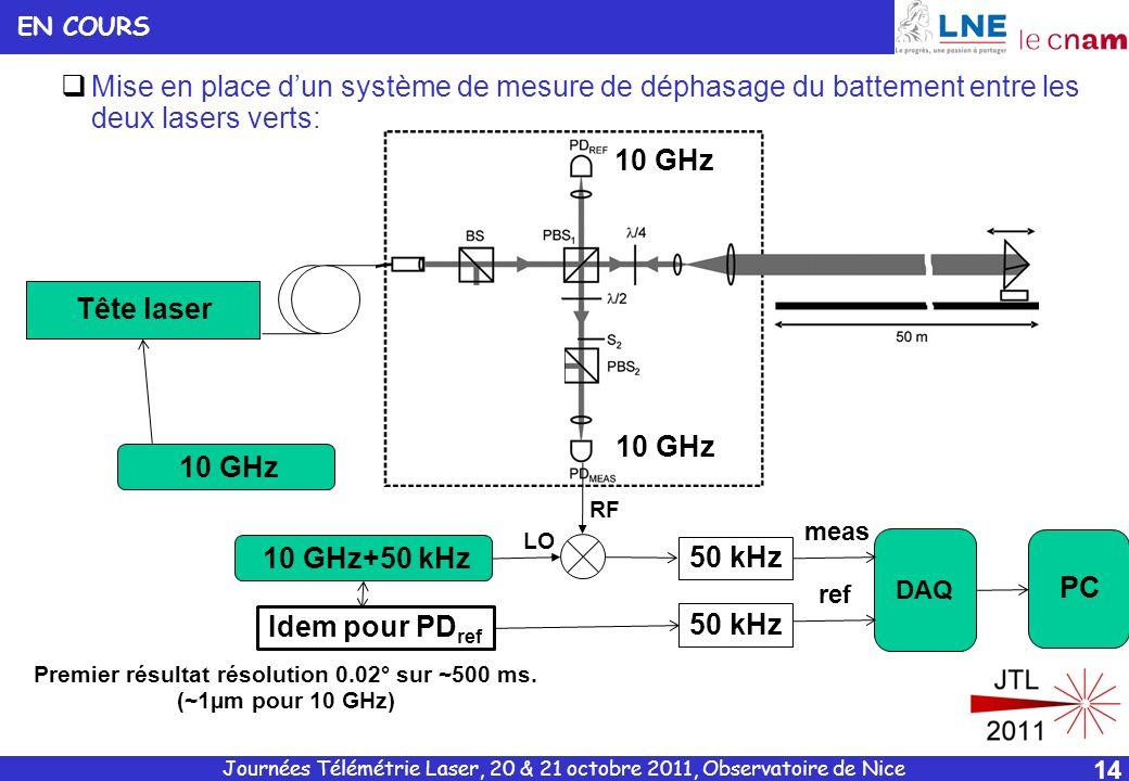 Premier résultat résolution 0.02° sur ~500 ms. (~1µm pour 10 GHz)