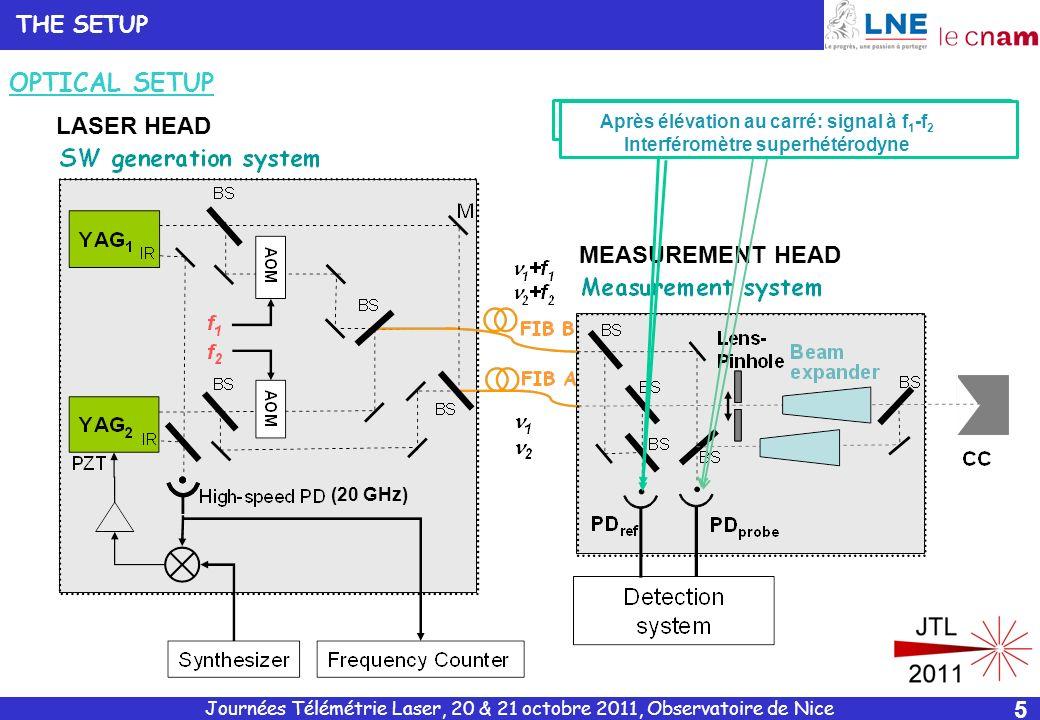 Signaux à f1 & f2 : 2 interféromètres hétérodynes