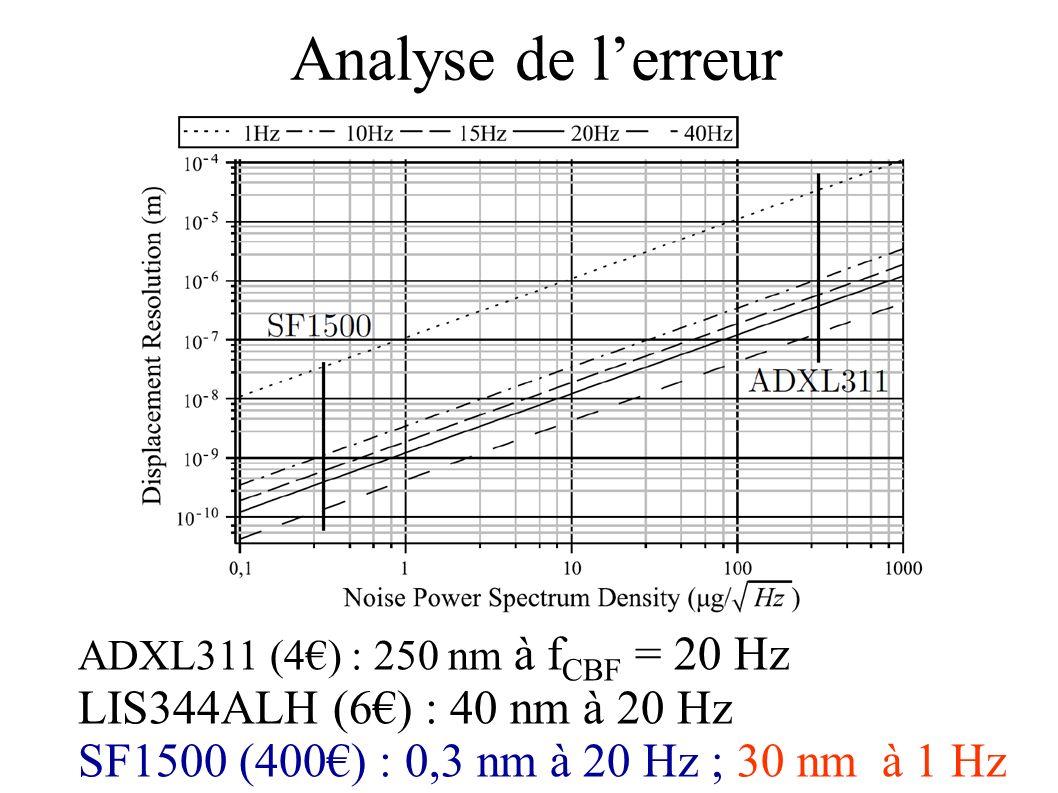 Analyse de l'erreur LIS344ALH (6€) : 40 nm à 20 Hz