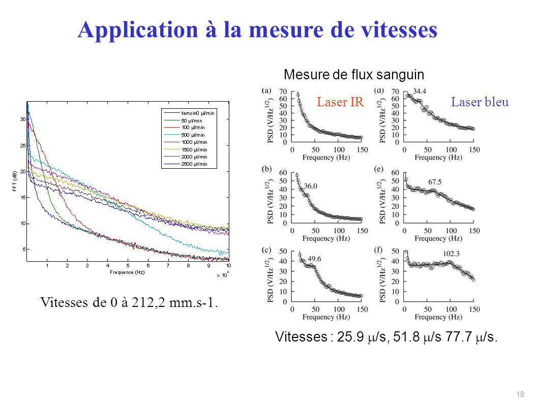 Application à la mesure de vitesses