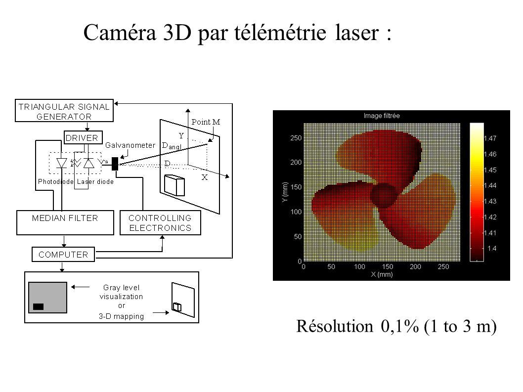 Caméra 3D par télémétrie laser :