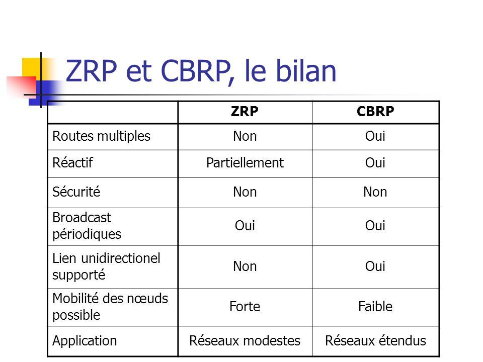 ZRP et CBRP, le bilan ZRP CBRP Routes multiples Non Oui Réactif