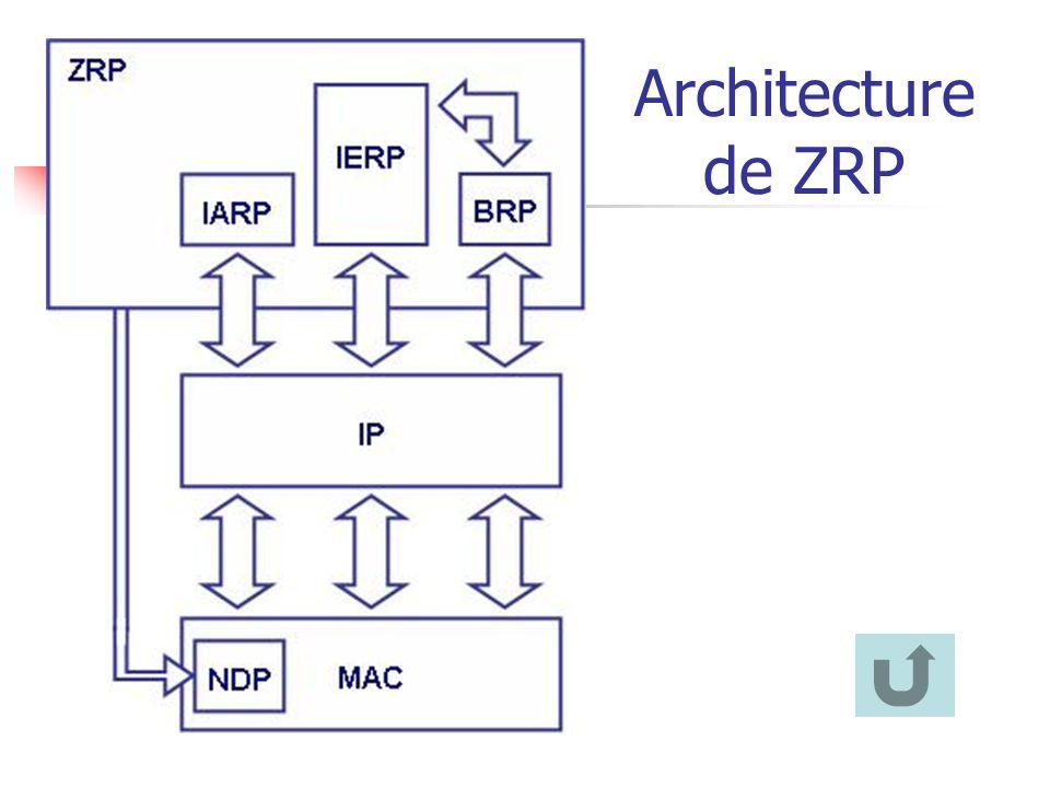 Architecture de ZRP