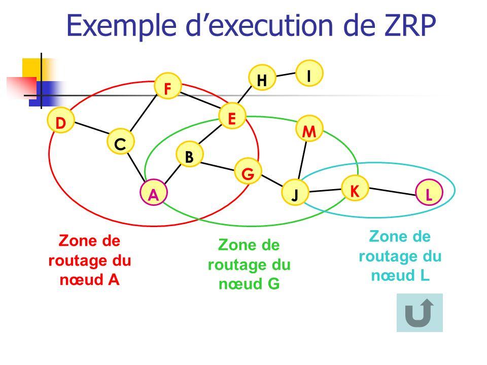Exemple d'execution de ZRP