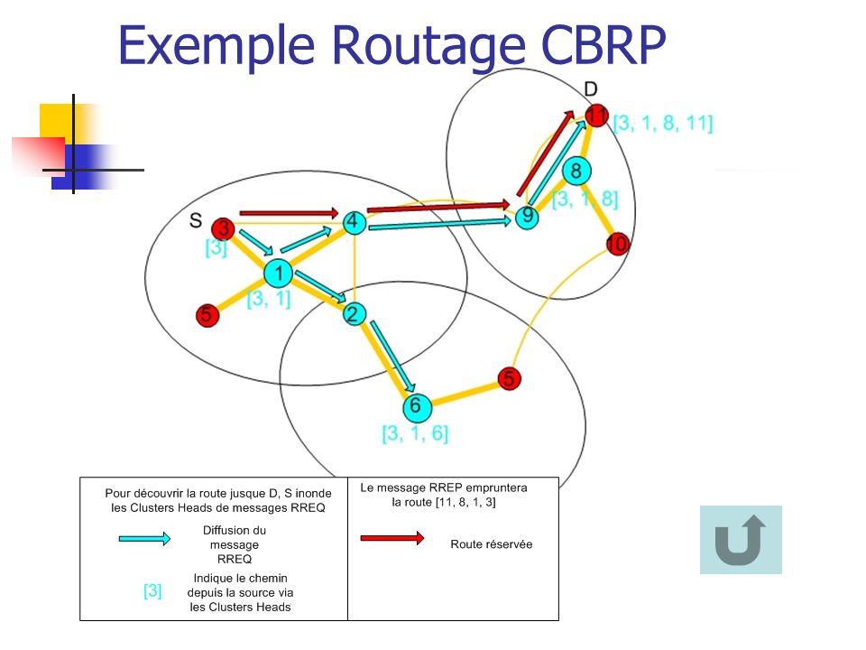 Exemple Routage CBRP Notion de Cluster permet de limiter les trafics de découvertes de route.