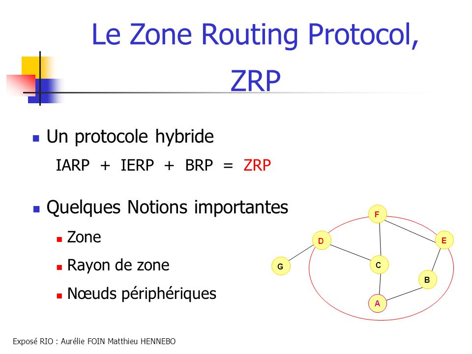 Le Zone Routing Protocol,