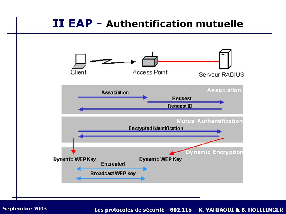 II EAP - Authentification mutuelle