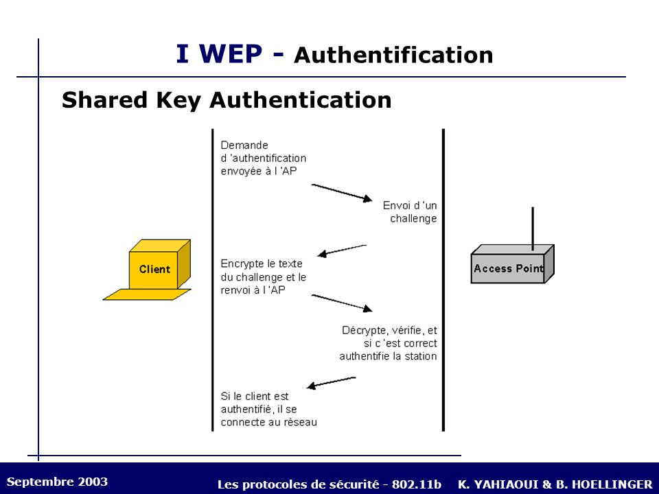 I WEP - Authentification