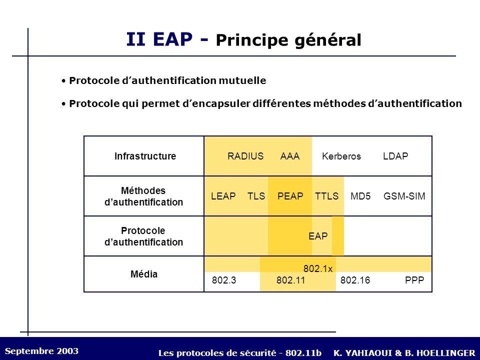 II EAP - Principe général