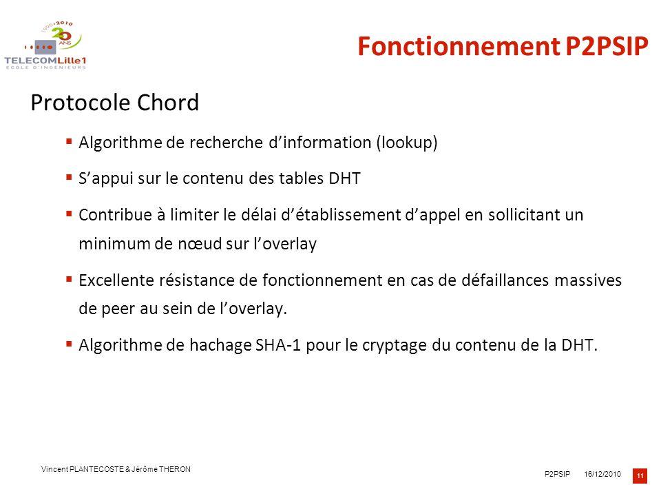 Fonctionnement P2PSIP Protocole Chord