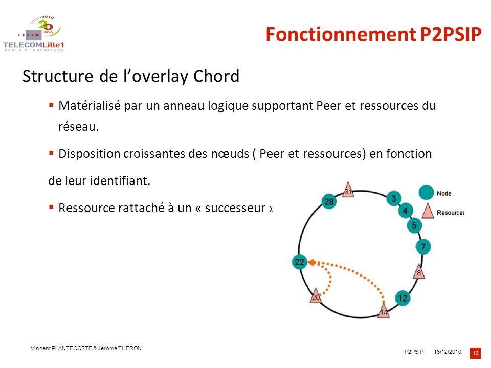 Fonctionnement P2PSIP Structure de l'overlay Chord