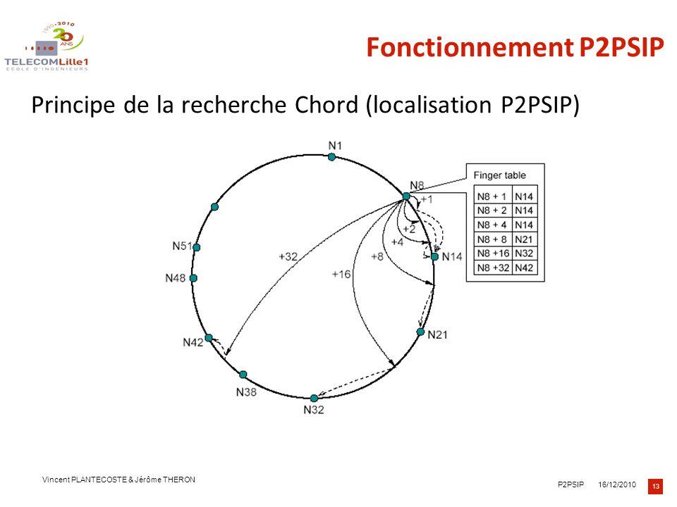 Fonctionnement P2PSIP Principe de la recherche Chord (localisation P2PSIP) Trois niveaux de texte vous sont proposés.