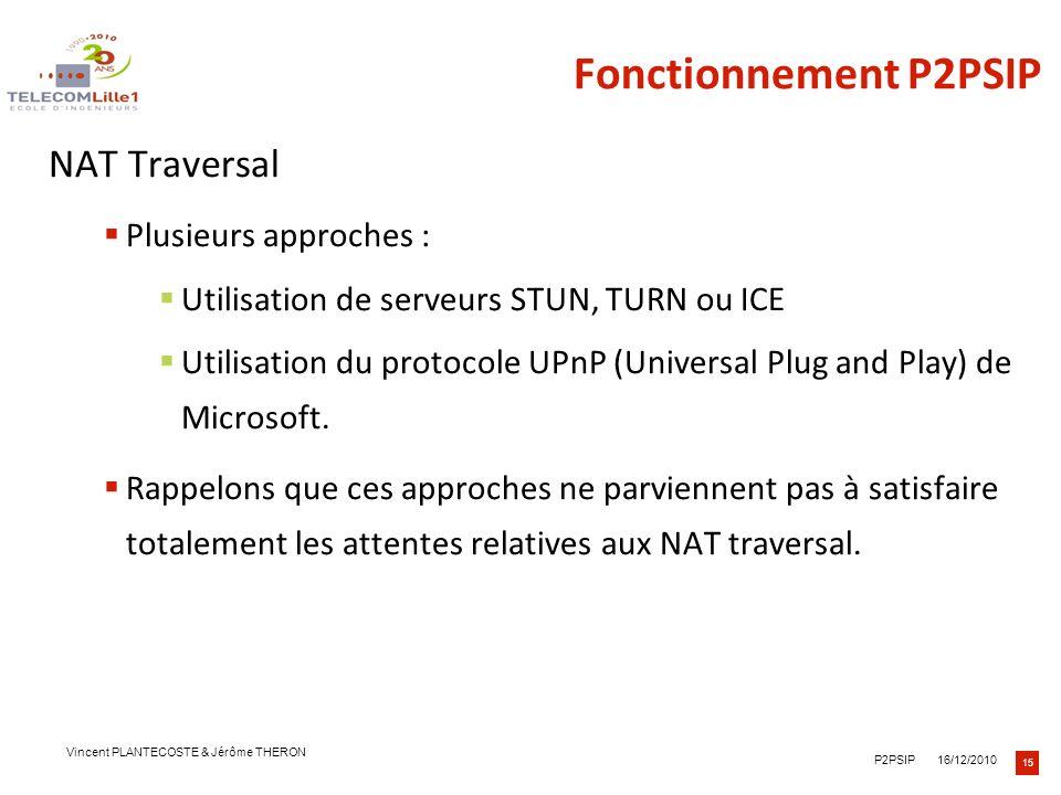 Fonctionnement P2PSIP NAT Traversal Plusieurs approches :