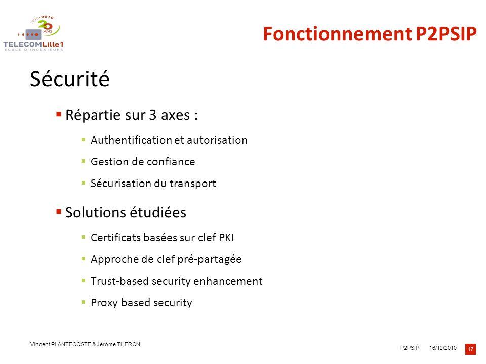 Sécurité Fonctionnement P2PSIP Répartie sur 3 axes :