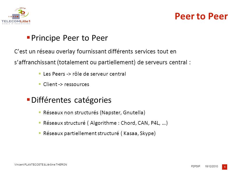 Peer to Peer Principe Peer to Peer Différentes catégories