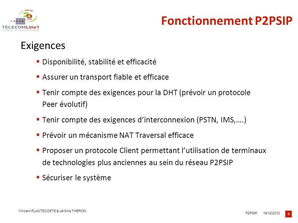 Fonctionnement P2PSIP Exigences Disponibilité, stabilité et efficacité