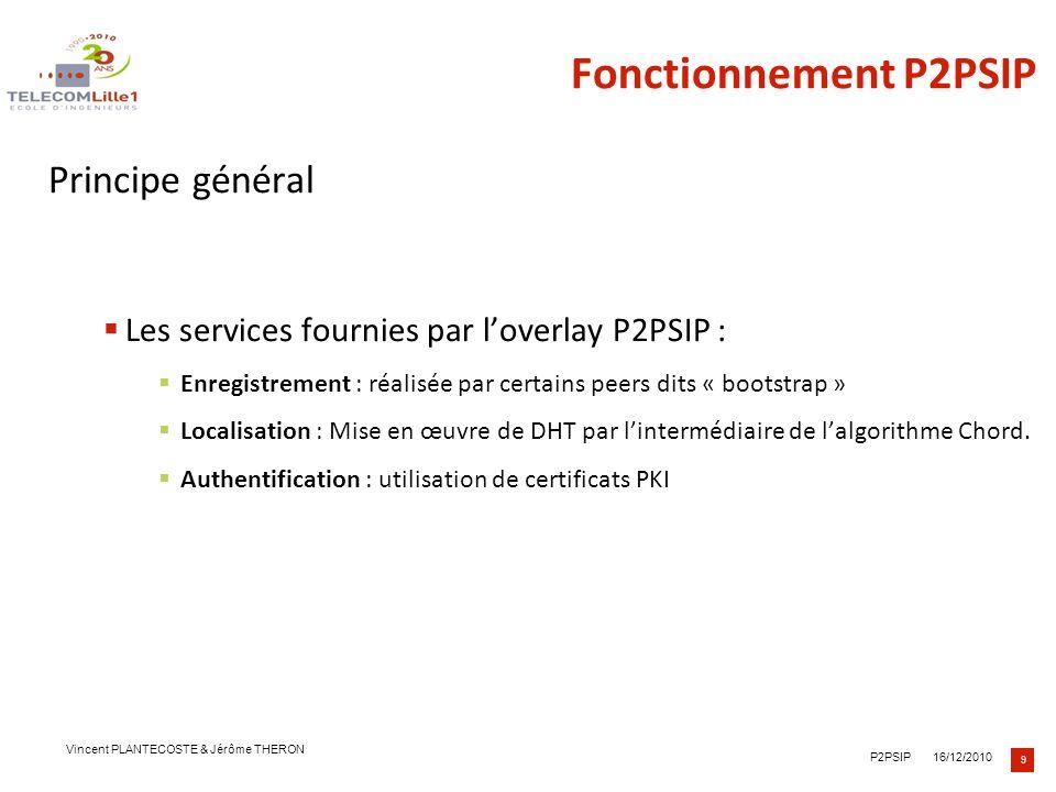 Fonctionnement P2PSIP Principe général