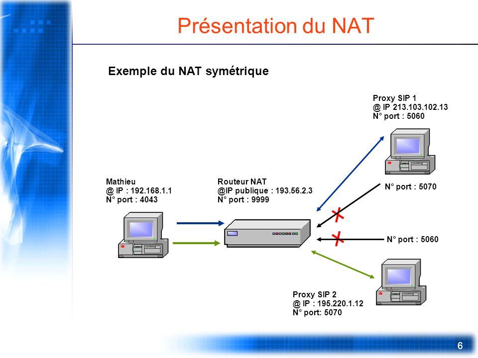 Présentation du NAT Exemple du NAT symétrique Proxy SIP 1