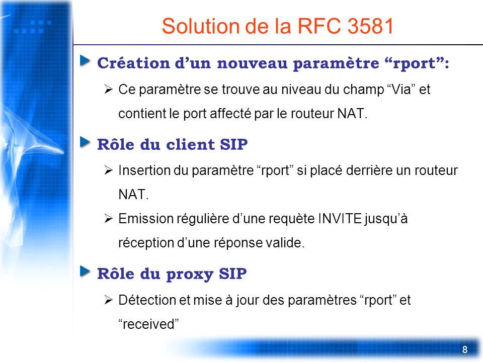 Solution de la RFC 3581 Création d'un nouveau paramètre rport :