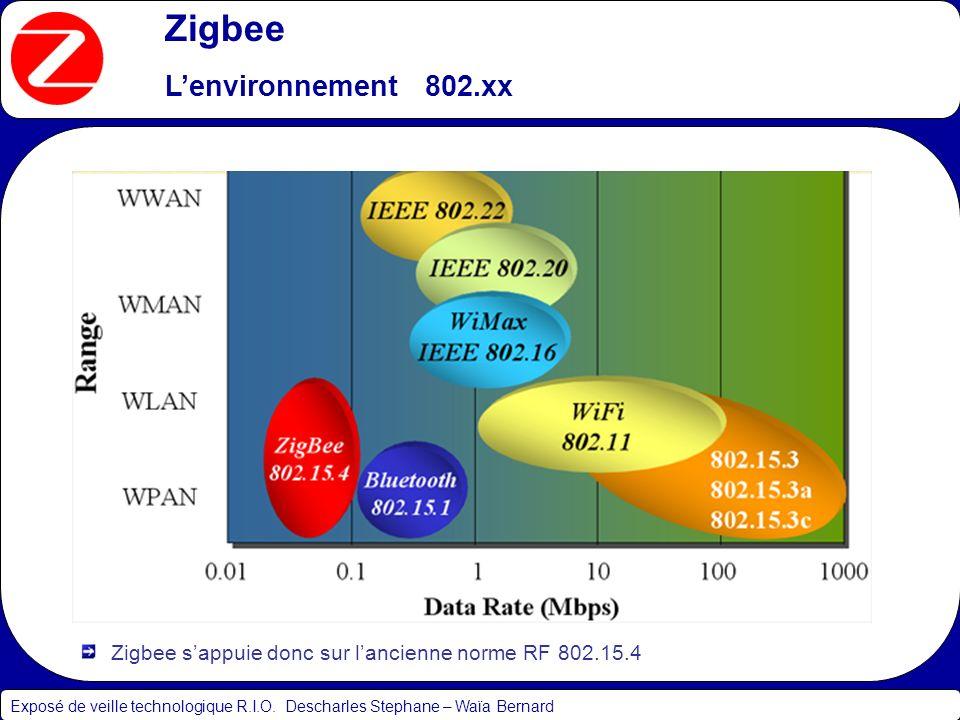 Zigbee L'environnement 802.xx